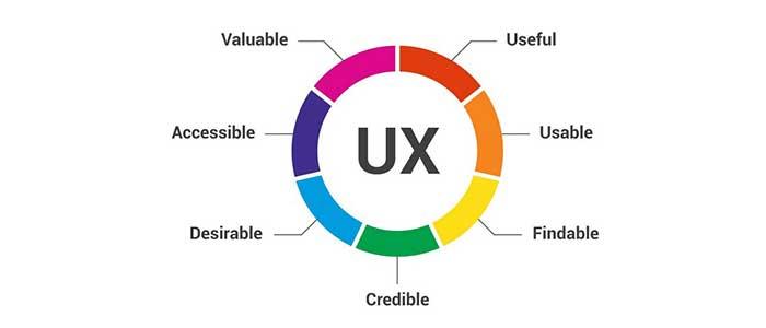 影响用户体验的7大因素