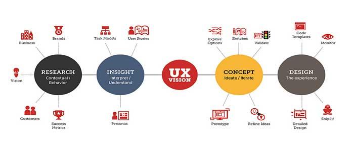 如何提倡和推广用户体验